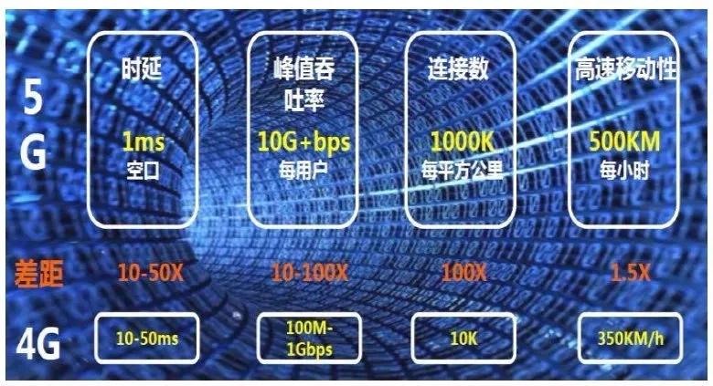 5G时代发展对服务器有何要求?